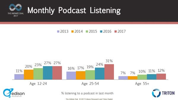 Monthly Podcast Listening 2013-2017