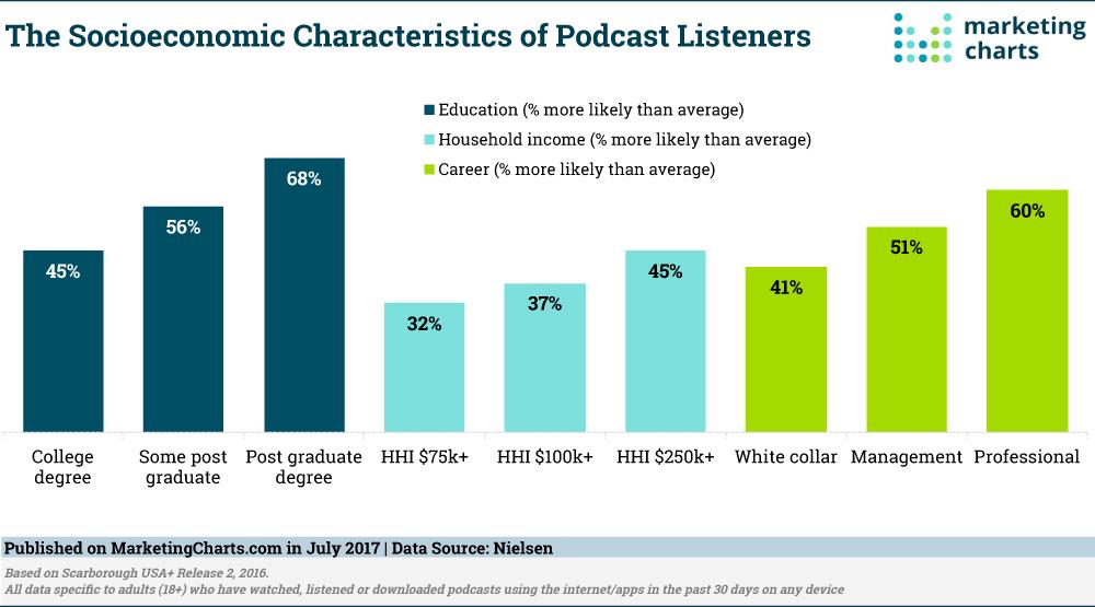 The Socioeconomic Characteristics of Podcast Listeners
