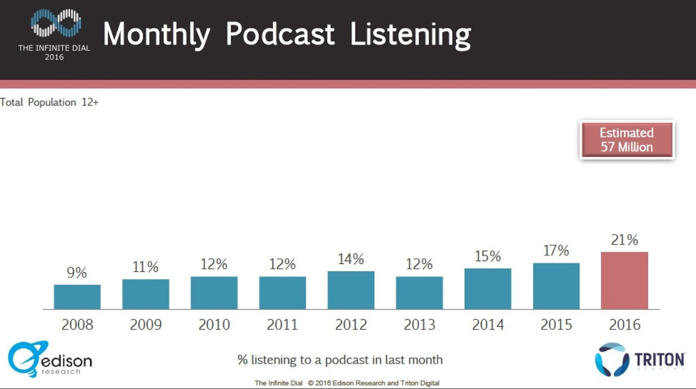 Monthly Podcast Listening 2008-2016