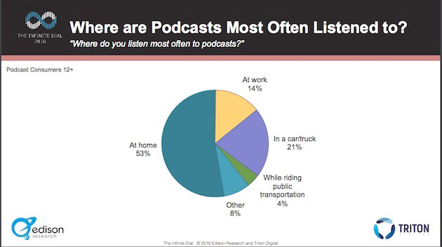 Where are podcasts most often listened to?