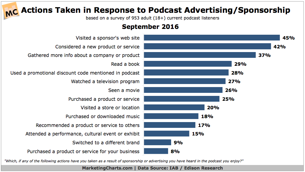 Actions taken in response to podcast advertising