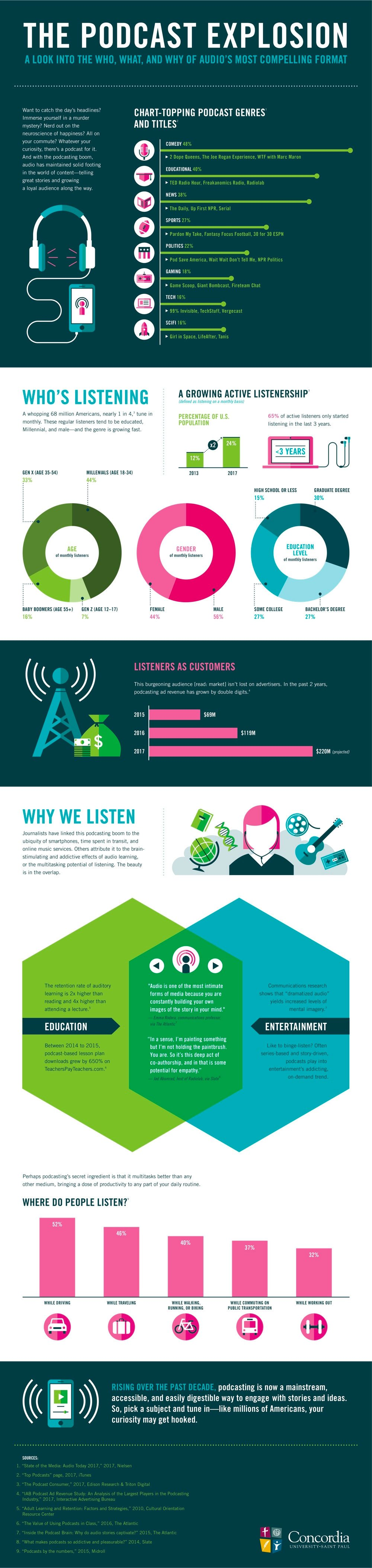 podcast-infographic_concordia
