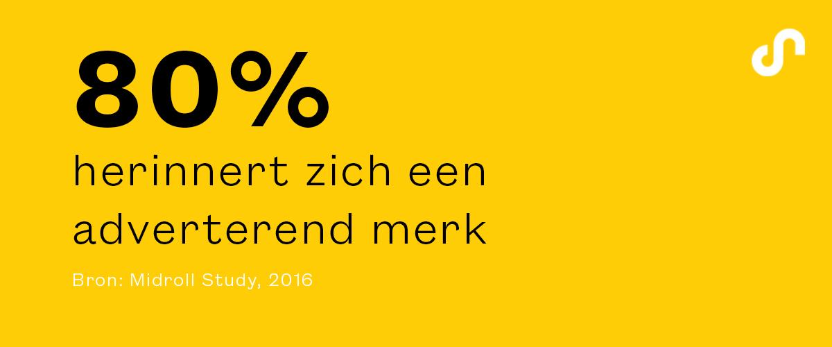 80% herinnert zich een adverterend merk